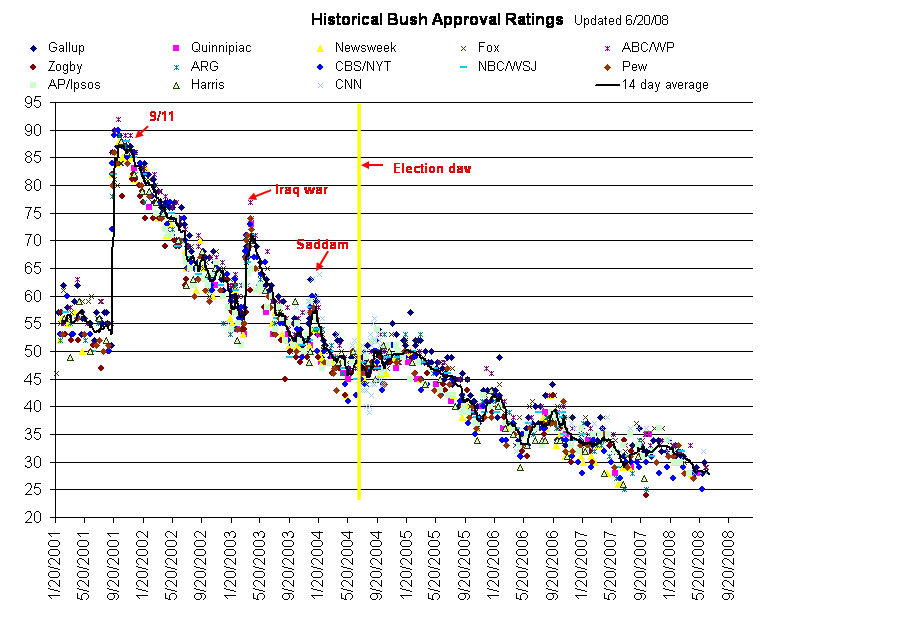 Historical Bush Approval Ratings